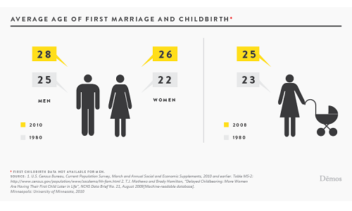 Predicted Age of 1st Marriage Using CDC Data
